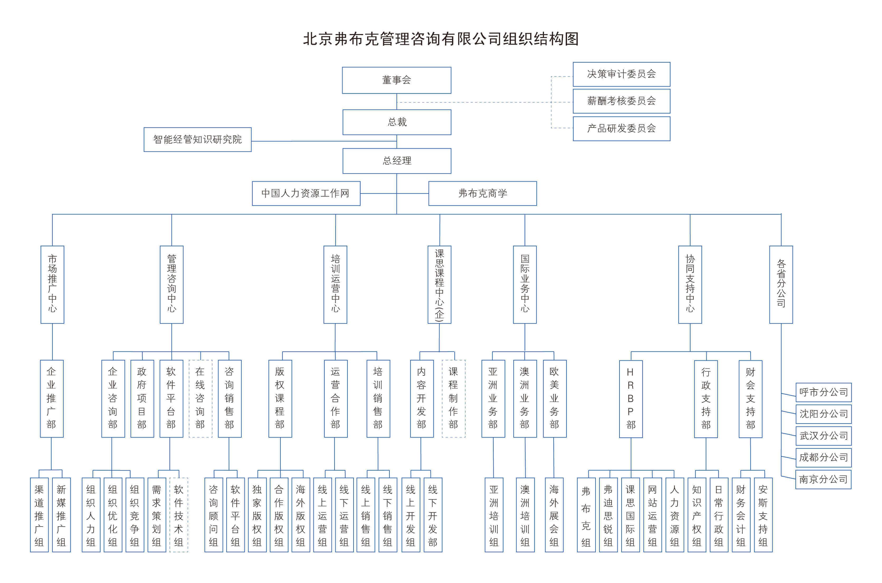 北京弗布克管理咨询有限公司组织结构图