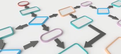 初创企业流程体系设计